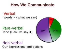 Communicaation