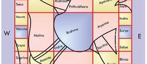 Importance of Directions in Vastu and for home